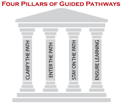 4 pillars of guided pathways welcome to yuba college