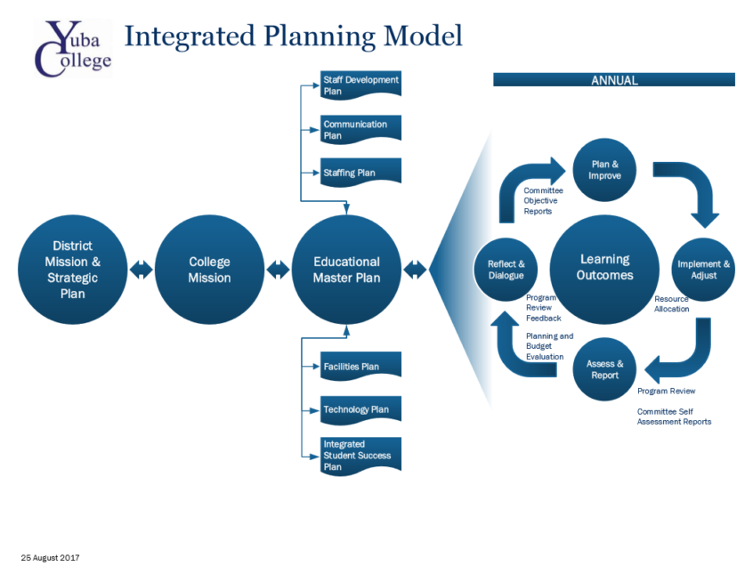 Graphic layout of the integrated planning model for Yuba College